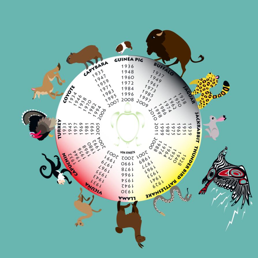 Similiar American Indian Horoscope Symbols Keywords